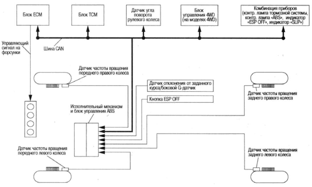 Система ESP через датчик угла